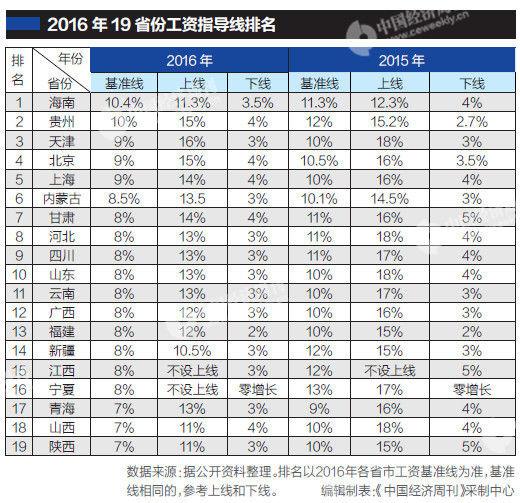 19个省份发布工资指导线 云南基准线下调2%